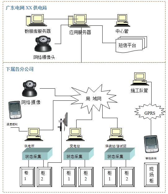 系统硬件结构示意图
